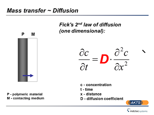 Law of Diffusion