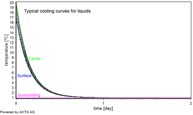 the cooling curve of water A cooling curve is a type of graph used in chemistry, physics, engineering, and other disciplines to chart the progress of a cooling substance one axis of graph, usually the x axis, charts time, while.