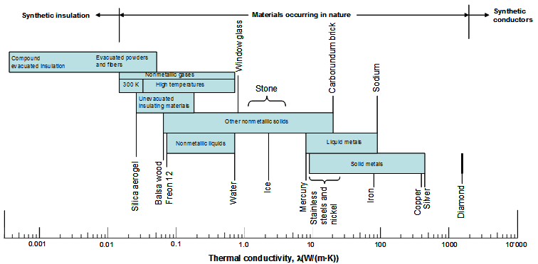 Thermal conductivities of materials